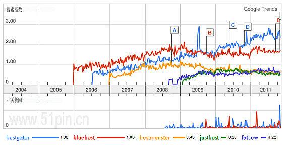 美国主机商Google搜索趋势对比1