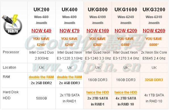 UK2服务器优惠
